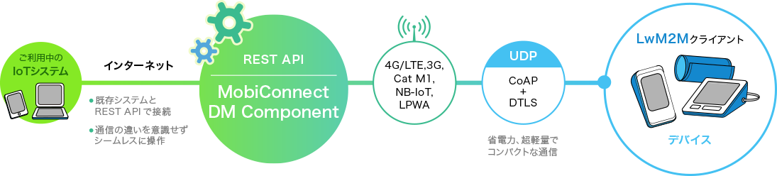 MobiConnect DM Component の概要のイメージ図