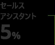 セールスアシスタント 5%
