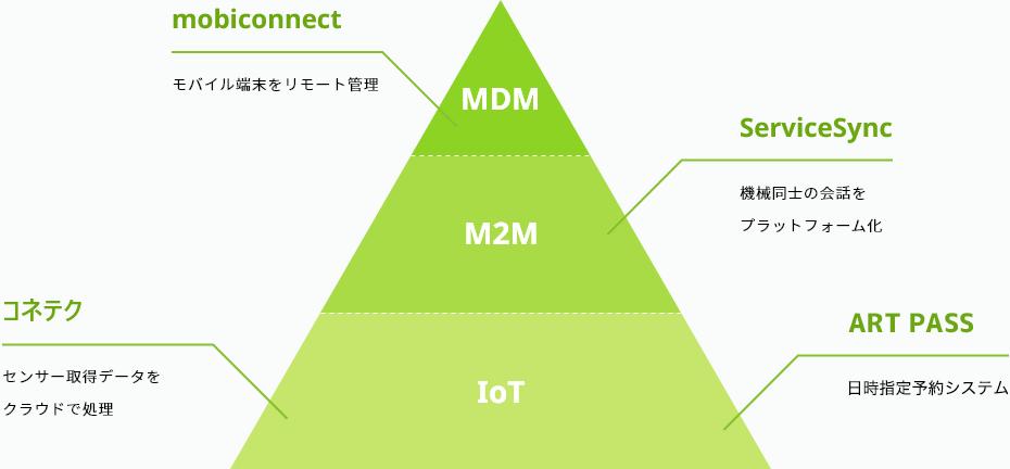 MDM:mobiconnect(モバイル端末をリモート管理) M2M:serviceSync(機械同士の会話をプラットフォーム化) IoT:コネテク(センサー取得データをクラウドで処理) CANDY LINE(ノンプログラミングでIoTができるキット)